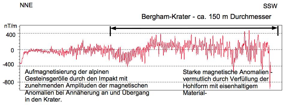 Chiemgau-Impakt Magnetometer MAGNEX 120 LW